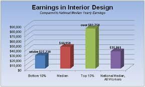 Home Interior Designer Salary Average Salary For A Interior Designer Interior Decorator Average