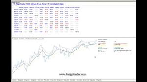 forex pairs correlation table real time correlation indicator for metatrader mt4 youtube