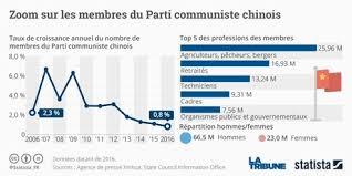 si e parti communiste trois choses à savoir sur le 19e congrès du parti communiste chinois