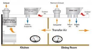 commercial kitchen ventilation design kitchen ventilation design commercial kitchen extractor hood zitzat