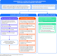 non hormonal treatments for menopausal symptoms the bmj