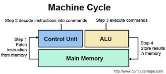 controlling definition what is a control unit