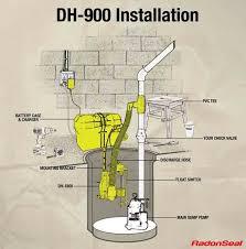 Waste Pumps Basement - 70 best sump pumps images on pinterest pumps basements and