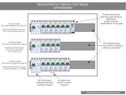 tableau electrique pour cuisine réaliser le tableau de répartition électrique