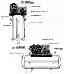 figure 1 typical two stage industrial class air compressors