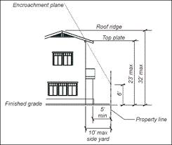 Handrail Height Code California City Of Pasadena Zoning Code