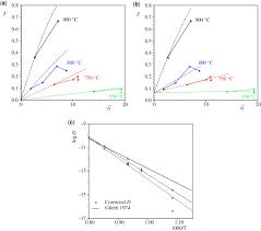 disequilibrium textures versus equilibrium modelling