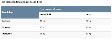 turkish airlines checked luggage allowance from weight to piece
