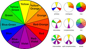 what colors make yellow what color does purple and yellow make ryb color model wikipedia