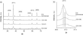Cobalt B by Xrd Patterns Of Bulk Cobalt Oxide Catalysts A Comparison Of