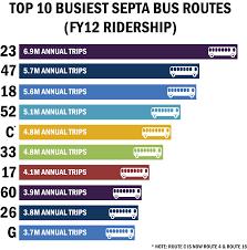 Philadelphia Subway Map Ridership Philadelphia Mayor U0027s Office Of Transportation U0026 Utilities