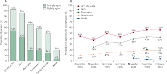 addressing the vaccine confidence gap the lancet