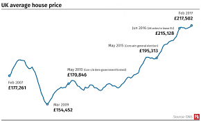 12 000 increase in a year drives average house price to new high bt