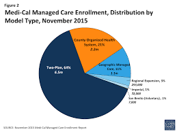 medi cal managed care an overview and key issues u2013 issue brief