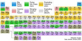 Periodic Table Ti This Periodic Table Shows Where Each Element Originated From