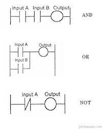 plc programming plc manual