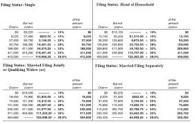 2015 Federal Tax Tables A Lacy Is A Single Taxpayer In 2015 Her Taxable Chegg Com