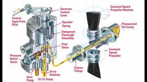 finnoff aviation products provides pratt whitney engines constantspeedproppart2 flying pinterest aircraft propeller
