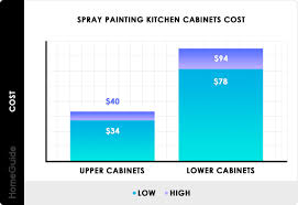 how to professionally paint cabinets white 2021 cost to paint kitchen cabinets professional repaint
