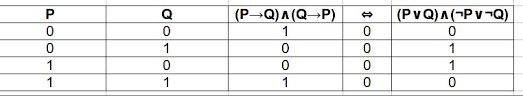Pq Truth Table Logic Truth Table For Logically Equivalent Questions