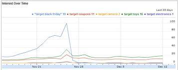 target camera black friday black friday tweets 2010 best buy u0026 target the papa post