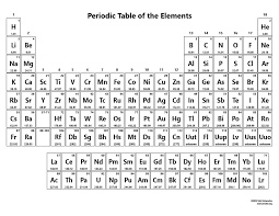 Periodice Table Nameless Periodic Table Science Notes And Projects