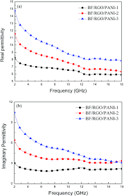 excellent microwave absorption properties by tuned electromagnetic