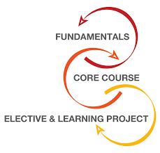 atd master instructional designer program instructional design