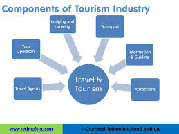 travel industry images Technofunc components of tourism industry JPG