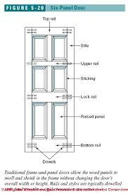 Standard Interior Door Size Average Interior Door Size Daves World Home