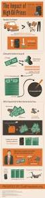 the 25 best oil price history ideas on pinterest american