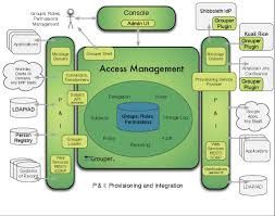 architecture identity and access management reference