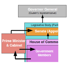 Cabinet Executive Branch Canada A Country By Consent The Canadian Government Executive Branch