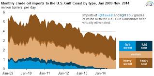 light sweet crude price eia tracking tool shows light sweet crude oil imports to gulf coast