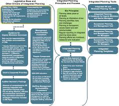 integrated planning guide