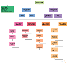 8 best images of organizational hierarchy chart template free