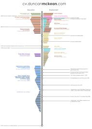 infographic resume generator duncan mckean infographic cv duncanmckean com pinterest duncan mckean infographic cv
