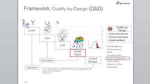 quality by design qbd framework youtube