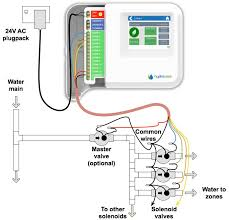 controller installing and wiring u2013 hydrawise