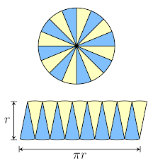 Area Formula by Geometry Area Of A Circle Pi R 2 Mathematics Stack Exchange