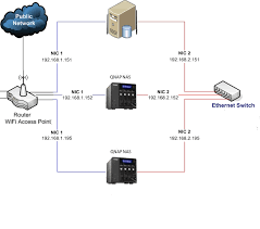 how to use 2nd ethernet port qnap nas community forum