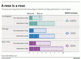 how much does a dozen roses cost bouquet pricing variation business insider