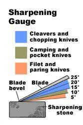sharpening angle for kitchen knives knife angle chart every type of knife blade has its own bevel