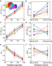 folding but not surface area expansion is associated with