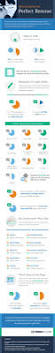 Careerbuilder Resume How To Create The Perfect Resume Cv Infographic Comms Axis