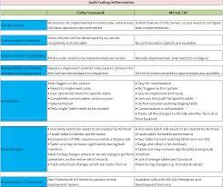 Sql Server Audit Table Changes Bisql 28 Audit Trail Part Iv Comparing Entity Framework And