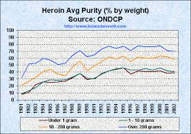Trends in Average Heroin Purity (1981 - 2002)