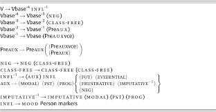 typological profiles of linguistic areas and language families