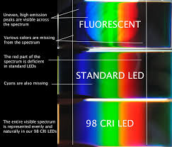 light bulb color spectrum high cri led lighting yuji led