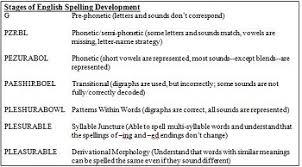 the relationship between decoding u0026 encoding in phonics video